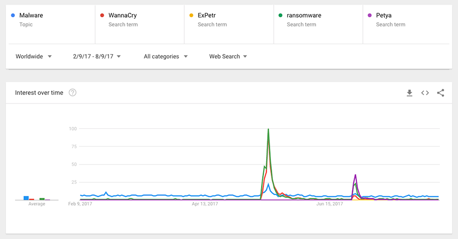 Google trends show that malware searches only peak with and outbreak happens