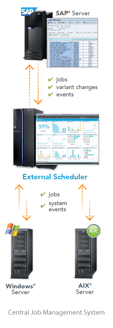 Best Practices for SAP Task Scheduling Beyond the CCMS