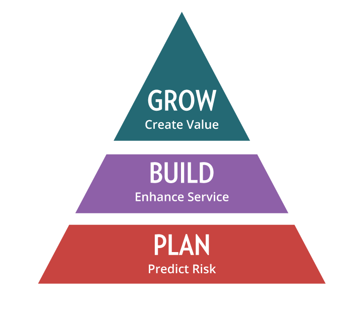 Align IT and business goals for accurate capacity planning