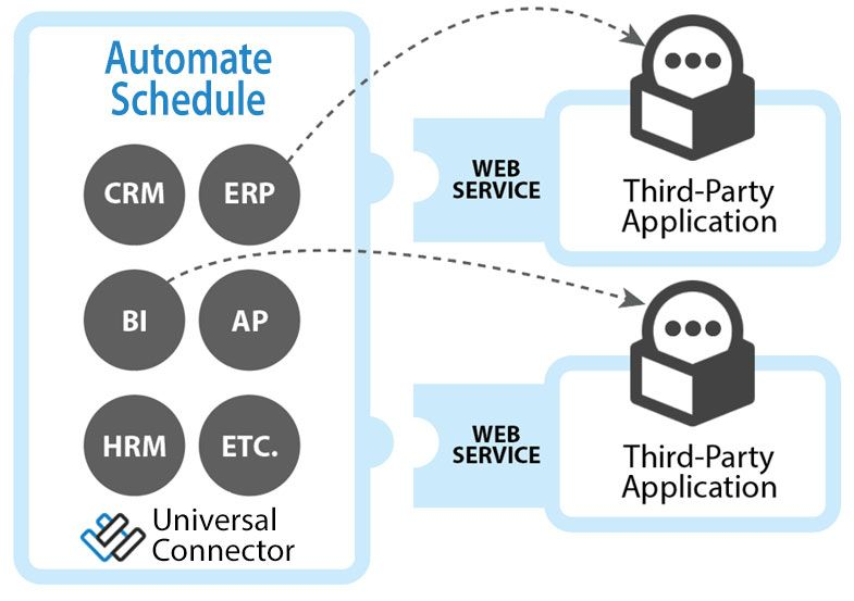 The Automate Schedule Universal Connector | HelpSystems