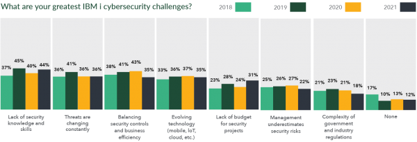 IT Initiatives & Trends: Cybersecurity Challenges