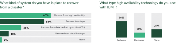 IT Initiatives & Trends: High Availability