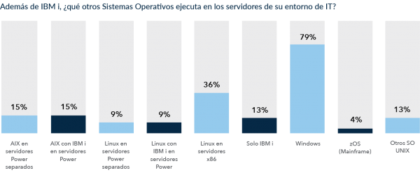 IBM i in the Data Center: Operating Systems