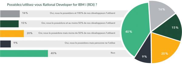 2021 HelpSystems Marketplace Study IT Initiatives & Trends