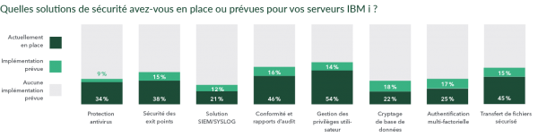 2020 HelpSystems Marketplace Study IT Initiatives & Trends