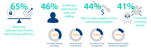 Most Challenging Cybersecurity Strategies