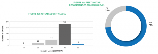 2021 State of IBM i Security Study