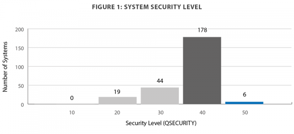 System security level