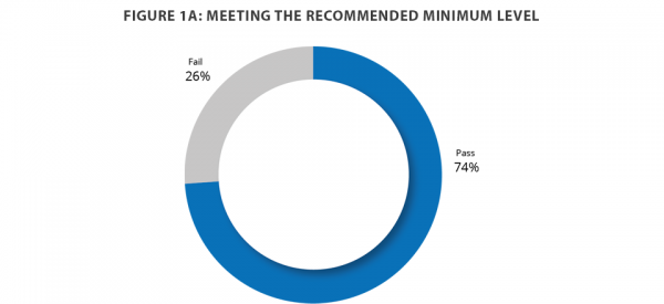 Meeting the recommended minimum level