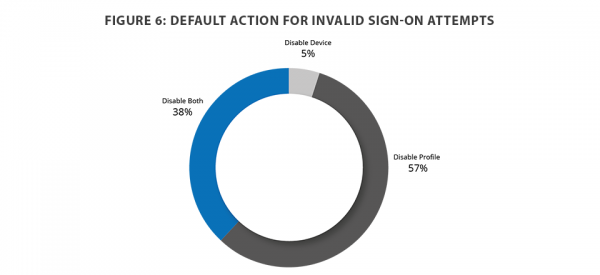 Default action for invalid sign-on attempts