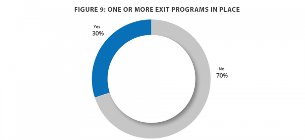 exit programs in place