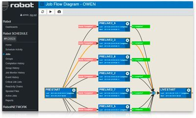See live job flow diagrams in HelpSystems Robot Schedule job scheduling software