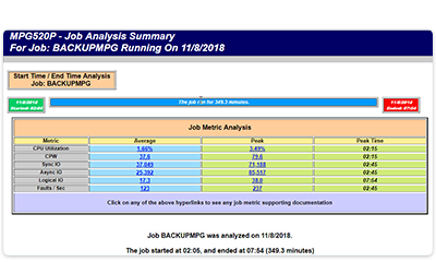 Capacity Planning and Performance Analysis Software QA Process Example