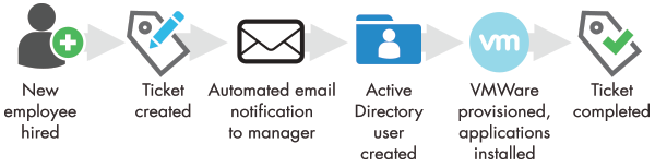automated user provisioning workflow