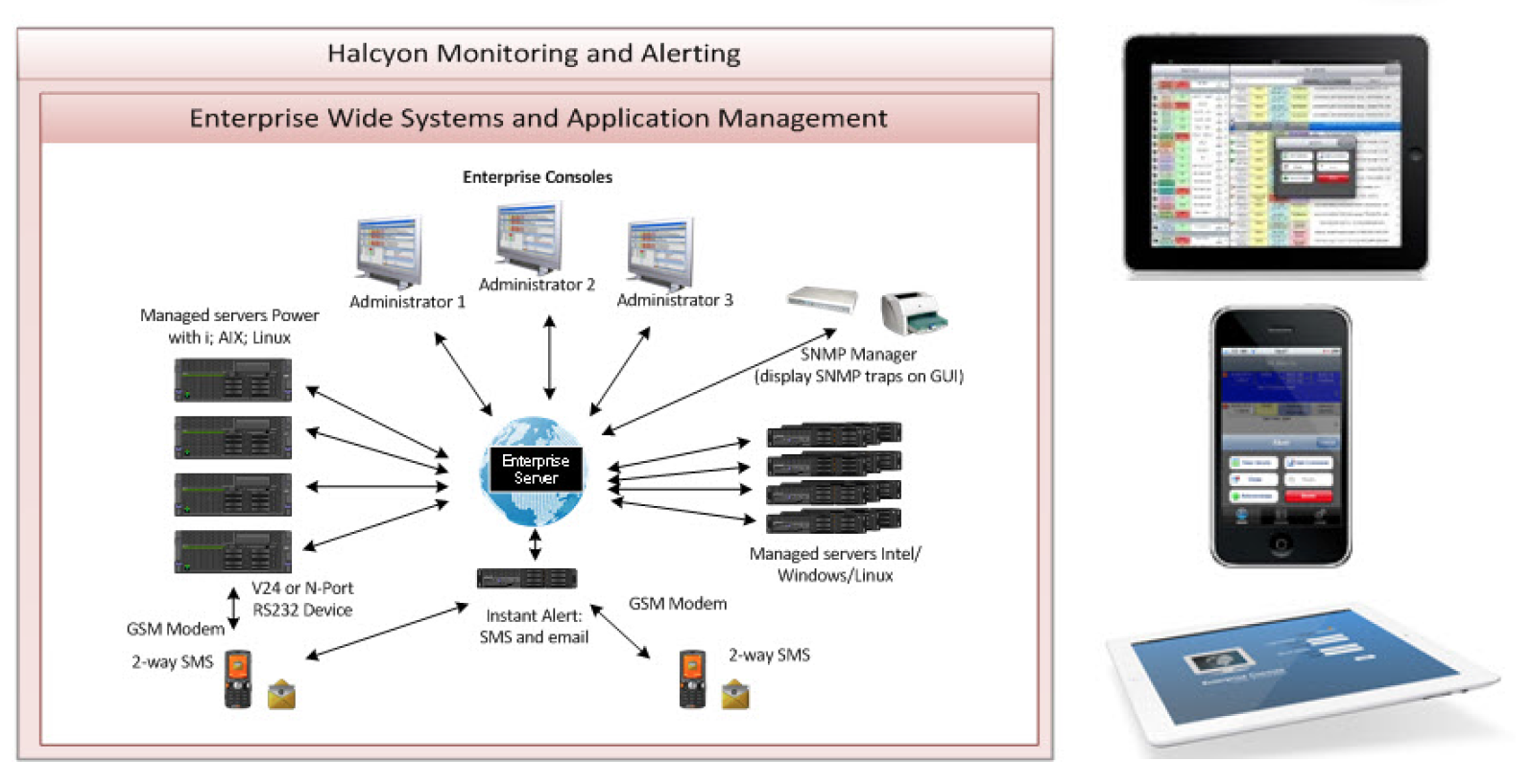 Enterprise Wide System and Application Monitoring with Remote Access Options