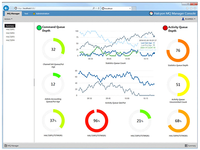 Why You Should Monitor IBM MQ with MQ Monitoring Tools