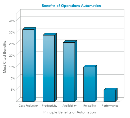 benefits of operations automation and BPA