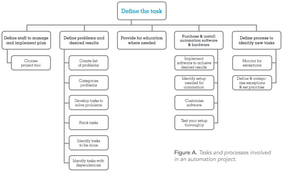 defining workflow automation