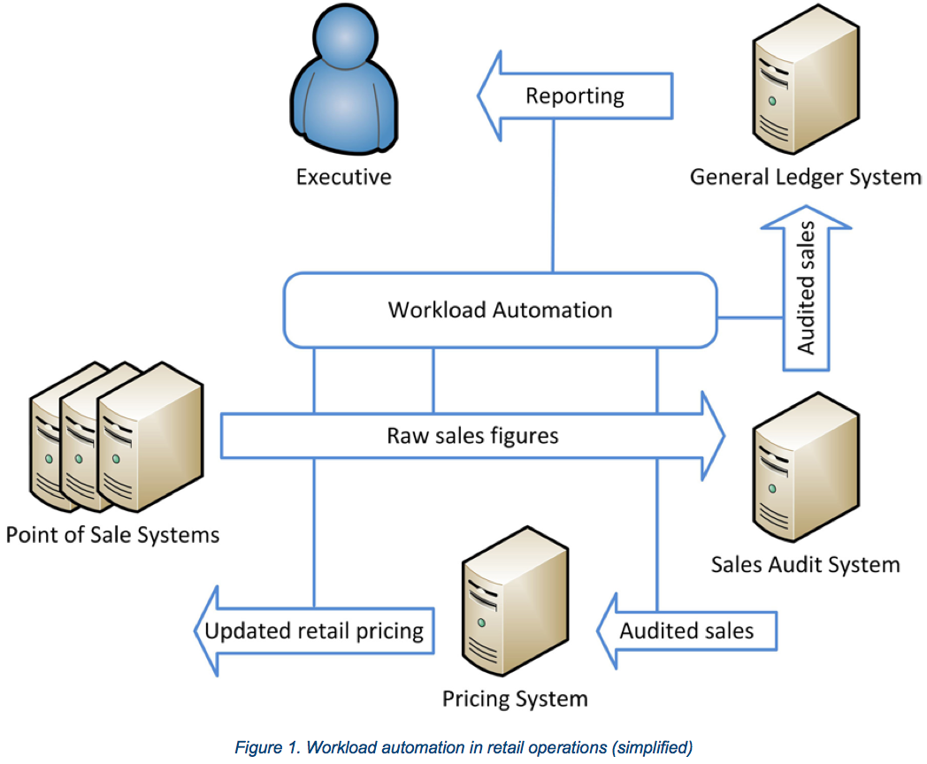 example of workload automation in retail operations